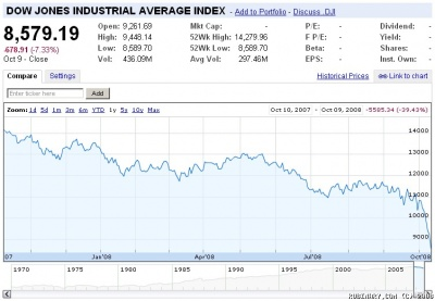 Dow Jones chart for the past year. October 9, 2008.