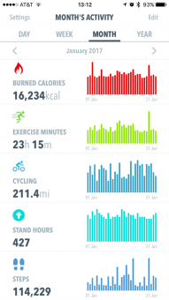 HealthView dashboard. Month view.